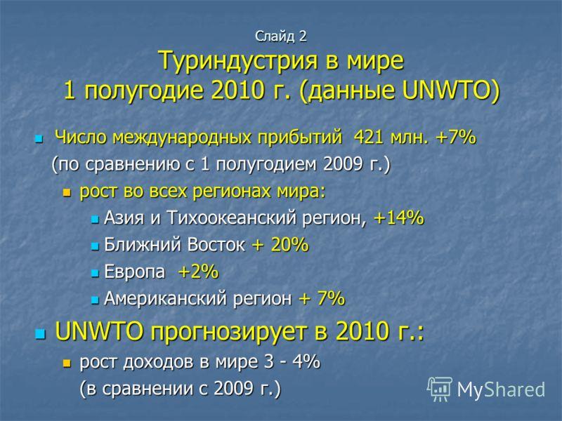 Слайд 2 Туриндустрия в мире 1 полугодие 2010 г. (данные UNWTO) Число международных прибытий 421 млн. +7% Число международных прибытий 421 млн. +7% (по сравнению с 1 полугодием 2009 г.) (по сравнению с 1 полугодием 2009 г.) рост во всех регионах мира: