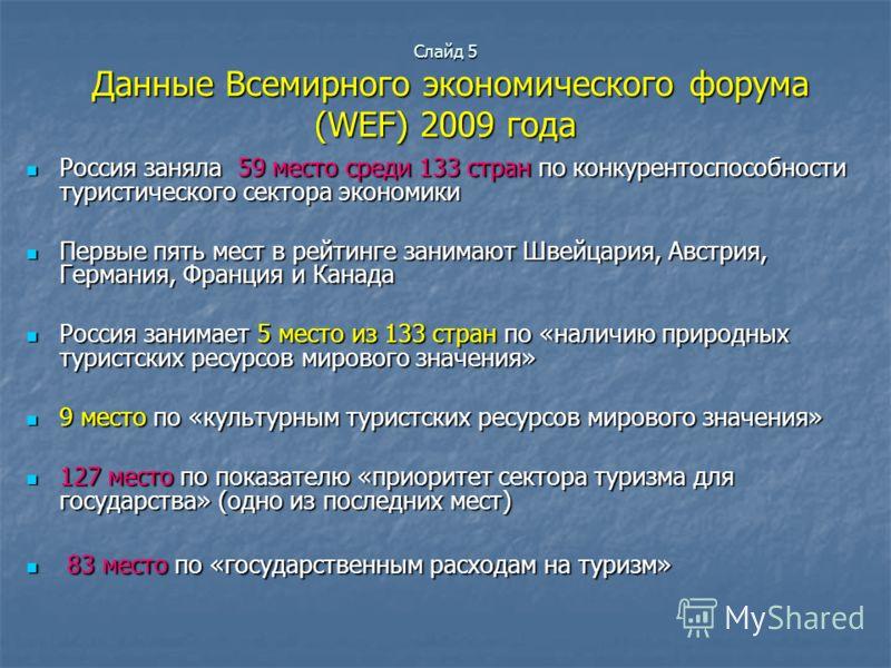 Слайд 5 Данные Всемирного экономического форума (WEF) 2009 года Россия заняла 59 место среди 133 стран по конкурентоспособности туристического сектора экономики Россия заняла 59 место среди 133 стран по конкурентоспособности туристического сектора эк