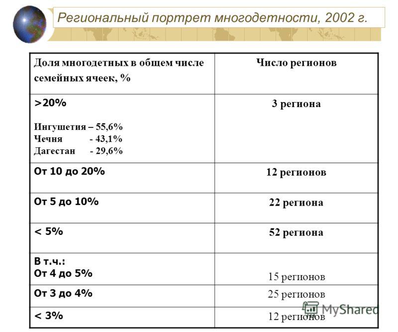 Доля многодетных в общем числе семейных ячеек, % Число регионов >20% Ингушетия – 55,6% Чечня - 43,1% Дагестан - 29,6% 3 региона От 10 до 20% 12 регионов От 5 до 10% 22 региона < 5% 52 региона В т.ч.: От 4 до 5% 15 регионов От 3 до 4% 25 регионов < 3%