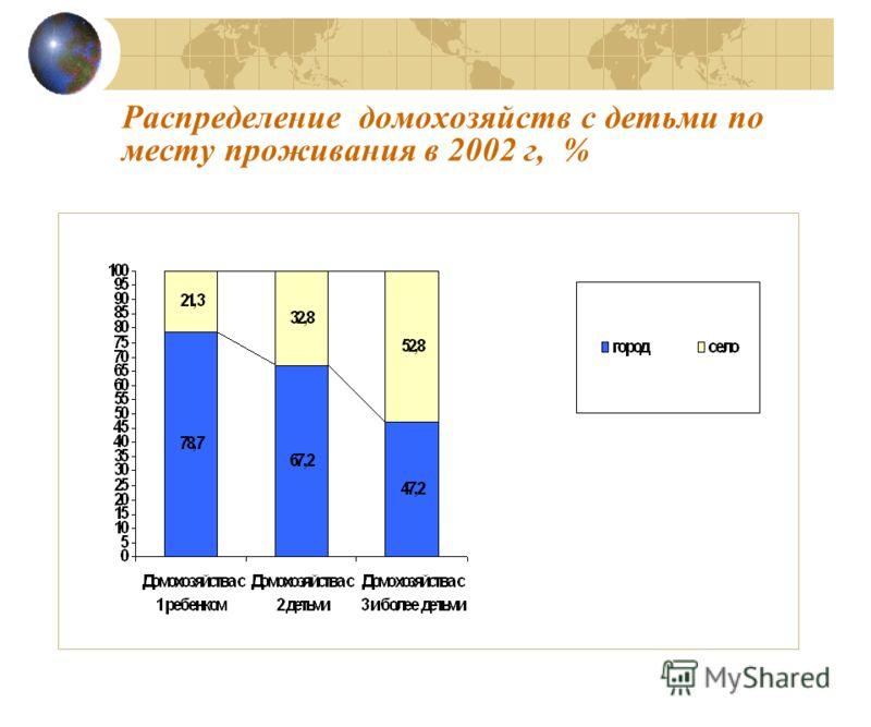 Распределение домохозяйств с детьми по месту проживания в 2002 г, %