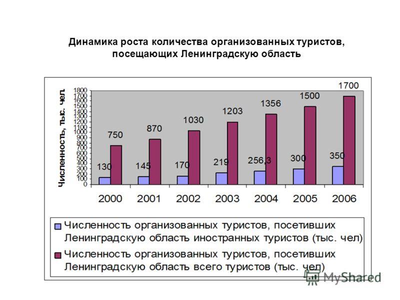 Динамика роста количества организованных туристов, посещающих Ленинградскую область