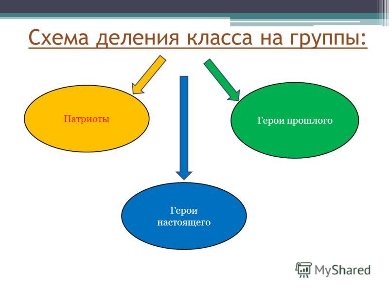 Схема деления класса на группы: Патриоты Герои прошлого Герои настоящего
