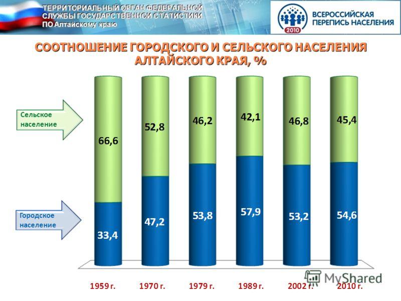 СООТНОШЕНИЕ ГОРОДСКОГО И СЕЛЬСКОГО НАСЕЛЕНИЯ АЛТАЙСКОГО КРАЯ, % Сельское население Городское население