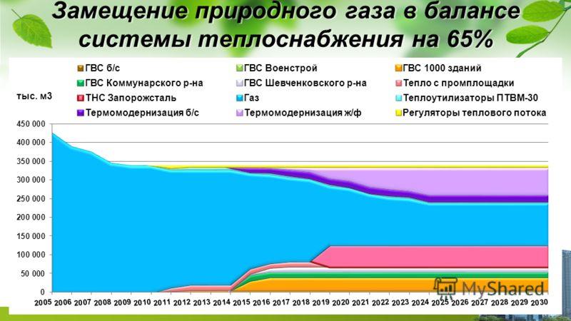 Замещение природного газа в балансе системы теплоснабжения на 65%