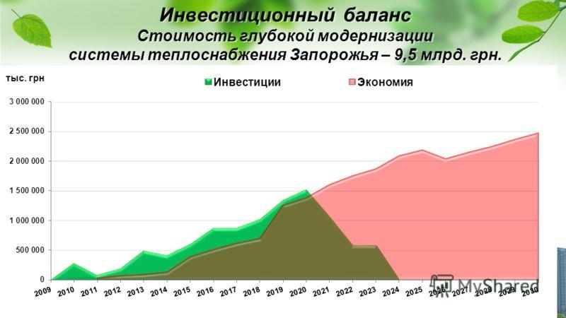 Инвестиционный баланс Стоимость глубокой модернизации системы теплоснабжения Запорожья – 9,5 млрд. грн.