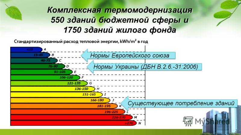 Комплексная термомодернизация 550 зданий бюджетной сферы и 1750 зданий жилого фонда Нормы Европейского союза Нормы Украины (ДБН В.2.6.-31:2006) Существующее потребление зданий