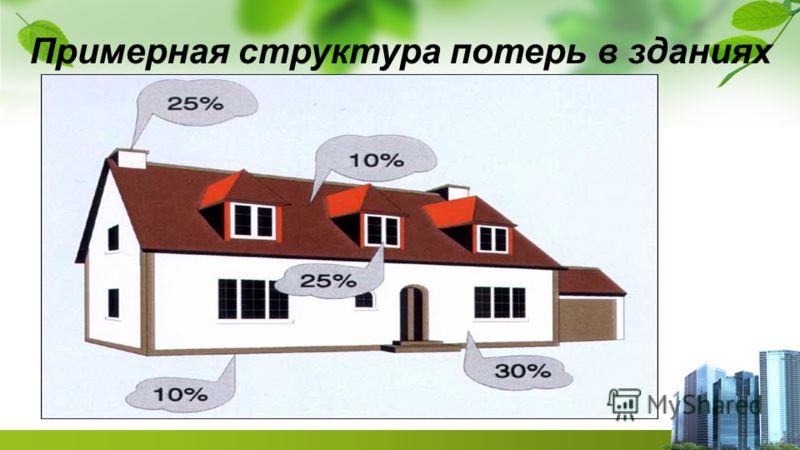 Примерная структура потерь в зданиях