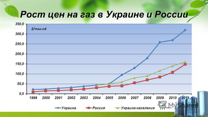 Рост цен на газ в Украине и России
