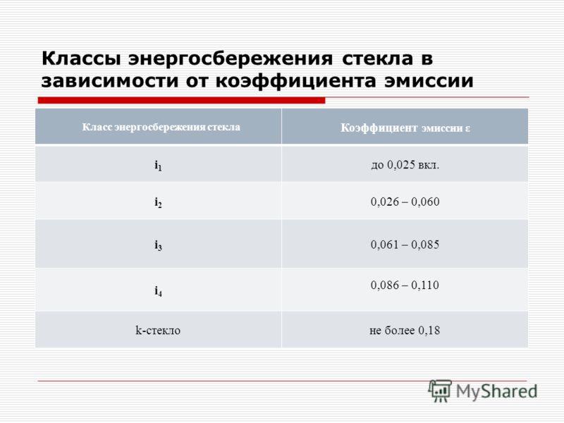 Классы энергосбережения стекла в зависимости от коэффициента эмиссии Класс энергосбережения стекла Коэффициент эмиссии ε і1і1 до 0,025 вкл. і2і2 0,026 – 0,060 і3і3 0,061 – 0,085 і4і4 0,086 – 0,110 k-стеклоне более 0,18