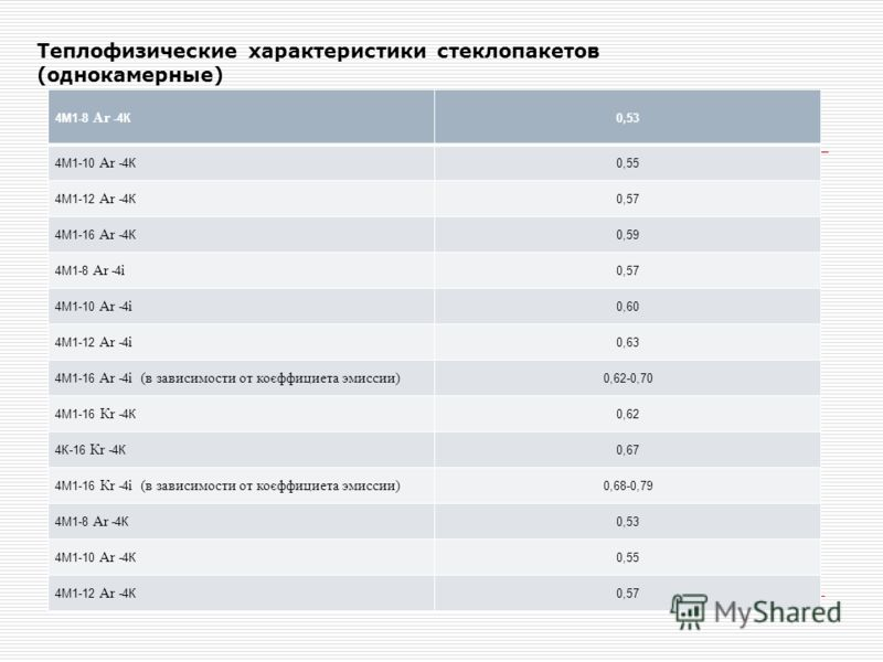 Теплофизические характеристики стеклопакетов (однокамерные) 4М1-8 Ar -4К 0,53 4М1-10 Ar -4К 0,55 4М1-12 Ar -4К 0,57 4М1-16 Ar -4К 0,59 4М1-8 Ar -4 і 0,57 4М1-10 Ar -4 і 0,60 4М1-12 Ar -4 і 0,63 4М1-16 Ar -4 і (в зависимости от коєффициета эмиссии) 0,