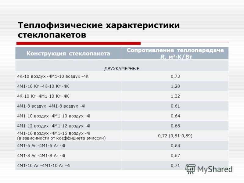 Теплофизические характеристики стеклопакетов Конструкция стеклопакета Сопротивление теплопередаче R, м 2 ·К/Вт ДВУХКАМЕРНЫЕ 4К-10 воздух -4М1-10 воздух -4К0,73 4М1-10 Кr -4К-10 Кr -4К1,28 4К-10 Кr -4М1-10 Кr -4К1,32 4М1-8 воздух -4М1-8 воздух -4і0,61