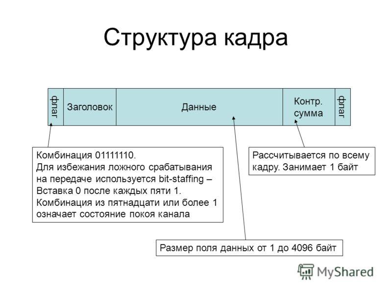 Структура кадра ДанныеЗаголовок Контр. сумма флаг Комбинация 01111110. Для избежания ложного срабатывания на передаче используется bit-staffing – Вставка 0 после каждых пяти 1. Комбинация из пятнадцати или более 1 означает состояние покоя канала Разм
