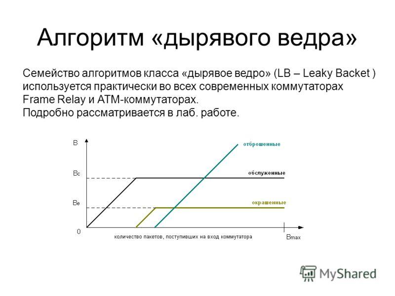Алгоритм «дырявого ведра» Семейство алгоритмов класса «дырявое ведро» (LB – Leaky Backet ) используется практически во всех современных коммутаторах Frame Relay и АТМ-коммутаторах. Подробно рассматривается в лаб. работе.