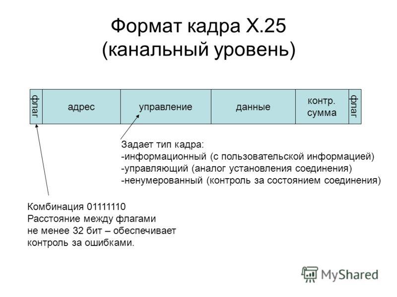 Формат кадра Х.25 (канальный уровень) флаг адресуправлениеданные контр. сумма флаг Задает тип кадра: -информационный (с пользовательской информацией) -управляющий (аналог установления соединения) -ненумерованный (контроль за состоянием соединения) Ко