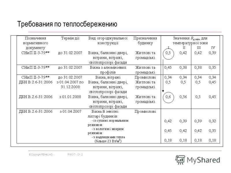 PIM017 -Ст. 2© Copyright REHAU AG - Требования по теплосбережению