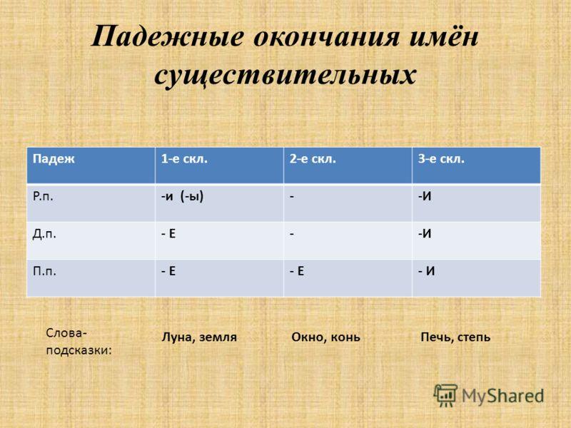 Падежные окончания имён существительных Падеж1-е скл.2-е скл.3-е скл. Р.п.-и (-ы)--И-И Д.п.- Е--И-И П.п.- Е - И Слова- подсказки: Луна, земляОкно, коньПечь, степь