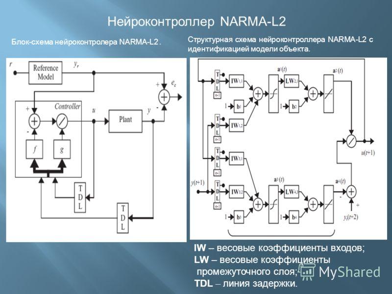 Нейроконтроллер NARMA-L2 Блок-схема нейроконтролера NARMA-L2. Структурная схема нейроконтроллера NARMA-L2 с идентификацией модели объекта. IW – весовые коэффициенты входов; LW – весовые коэффициенты промежуточного слоя; TDL – линия задержки.