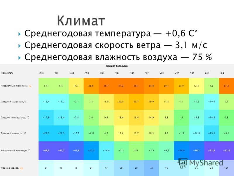 Среднегодовая температура +0,6 C° Среднегодовая скорость ветра 3,1 м/с Среднегодовая влажность воздуха 75 % Климат Тобольска ПоказательЯнвФевМарАпрМайИюнИюлАвгСенОктНояДекГод Абсолютный максимум, °C°C5,5 14,729,535,737,236,133,830,123,012,34,537,2 Ср