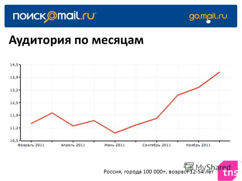 Аудитория по месяцам Россия, города 100 000+, возраст 12-54 лет