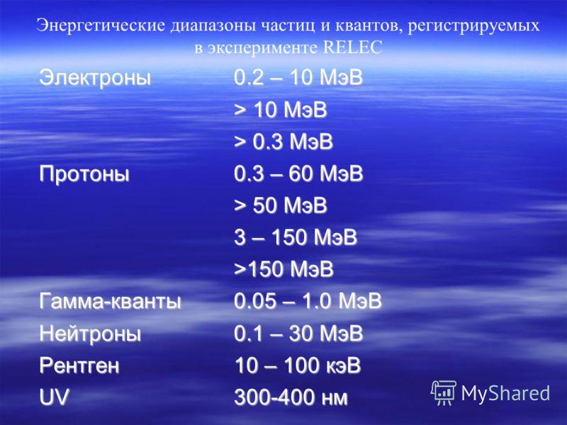Электроны0.2 – 10 МэВ > 10 МэВ > 0.3 МэВ Протоны0.3 – 60 МэВ > 50 МэВ 3 – 150 МэВ >150 МэВ Гамма-кванты0.05 – 1.0 МэВ Нейтроны0.1 – 30 МэВ Рентген10 – 100 кэВ UV300-400 нм Энергетические диапазоны частиц и квантов, регистрируемых в эксперименте RELEC