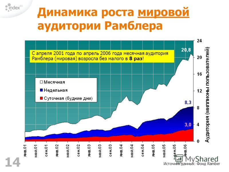 14 Источник данных: Фонд Ramber Динамика роста мировой аудитории Рамблера С апреля 2001 года по апрель 2006 года месячная аудитория Рамблера (мировая) возросла без малого в 8 раз!