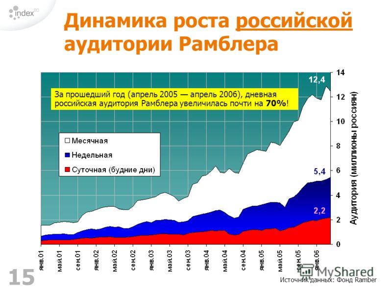 15 Источник данных: Фонд Ramber Динамика роста российской аудитории Рамблера За прошедший год (апрель 2005 апрель 2006), дневная российская аудитория Рамблера увеличилась почти на 70%!