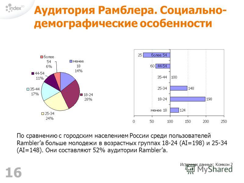 16 Аудитория Рамблера. Социально- демографические особенности По сравнению с городским населением России среди пользователей Ramblerа больше молодежи в возрастных группах 18-24 (AI=198) и 25-34 (AI=148). Они составляют 52% аудитории Ramblerа. Источни