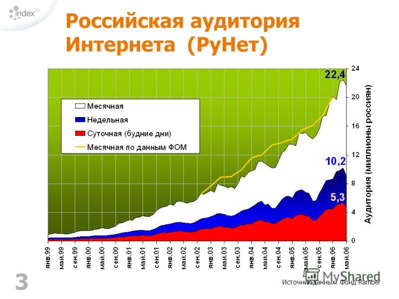 3 Источник данных: Фонд Ramber Российская аудитория Интернета (РуНет)