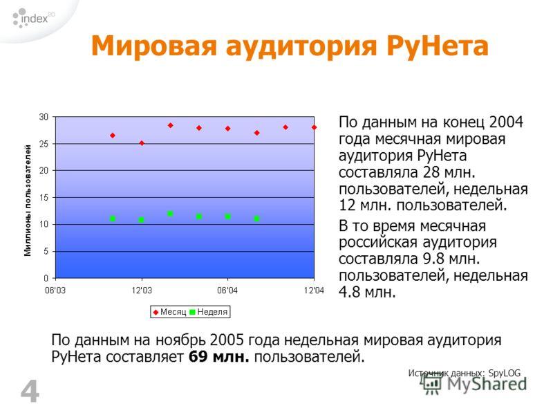 4 Источник данных: SpyLOG По данным на ноябрь 2005 года недельная мировая аудитория РуНета составляет 69 млн. пользователей. Мировая аудитория РуНета По данным на конец 2004 года месячная мировая аудитория РуНета составляла 28 млн. пользователей, нед