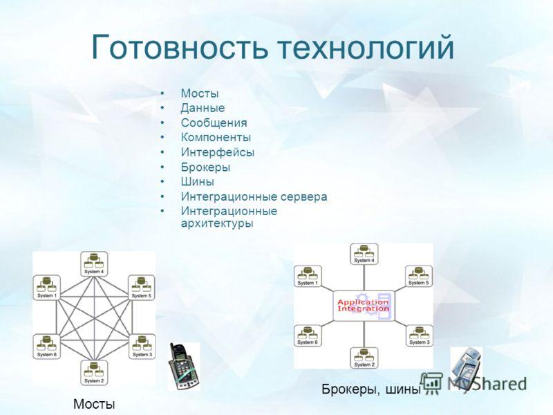 Готовность технологий Мосты Данные Сообщения Компоненты Интерфейсы Брокеры Шины Интеграционные сервера Интеграционные архитектуры Брокеры, шины Мосты