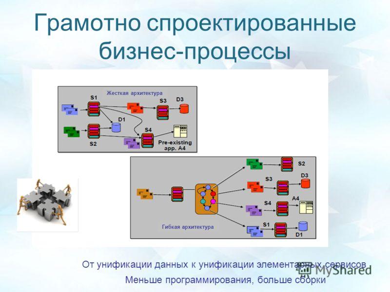 Грамотно спроектированные бизнес-процессы От унификации данных к унификации элементарных сервисов Меньше программирования, больше сборки Гибкая архитектура Жесткая архитектура