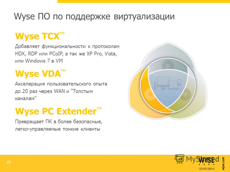 Wyse VDA Акселерация пользовательского опыта до 20 раз через WAN и Толстым каналам Wyse TCX Добавляет функциональности к протоколам HDX, RDP или PCoIP, а так же XP Pro, Vista, или Windows 7 в VM Wyse ПО по поддержке виртуализации 25 Wyse PC Extender