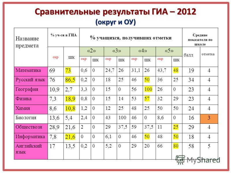 Сравнительные результаты ГИА – 2012 (округ и ОУ) Название предмета % уч-ся в ГИА % учащихся, получивших отметки Средние показатели по школе окр шк «2»«3»«4»«5» балл отметка окр шк окр шк окр шк окр шк Математика 6973 0,6024,72631,12643,748 194 Русски