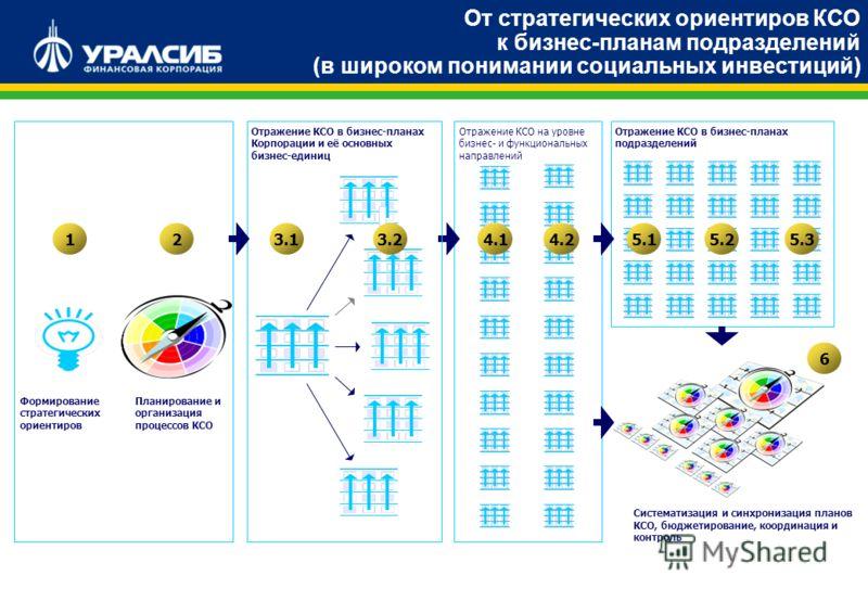 От стратегических ориентиров КСО к стратегическим картам и бизнес-планам подразделений Планирование и организация процессов КСО 2 Отражение КСО на уровне бизнес- и функциональных направлений 4.14.2 Формирование стратегических ориентиров 1 Отражение К