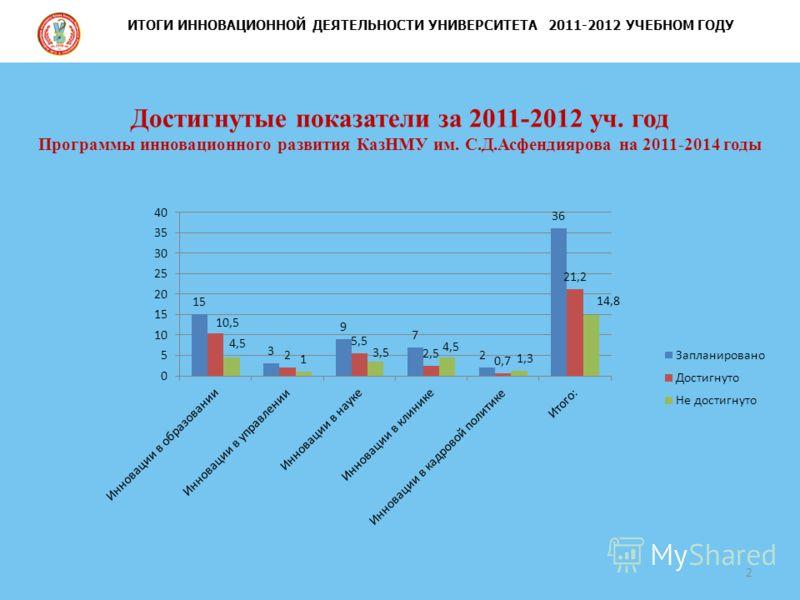 Достигнутые показатели за 2011-2012 уч. год Программы инновационного развития КазНМУ им. С.Д.Асфендиярова на 2011-2014 годы 2 ИТОГИ ИННОВАЦИОННОЙ ДЕЯТЕЛЬНОСТИ УНИВЕРСИТЕТА 2011-2012 УЧЕБНОМ ГОДУ
