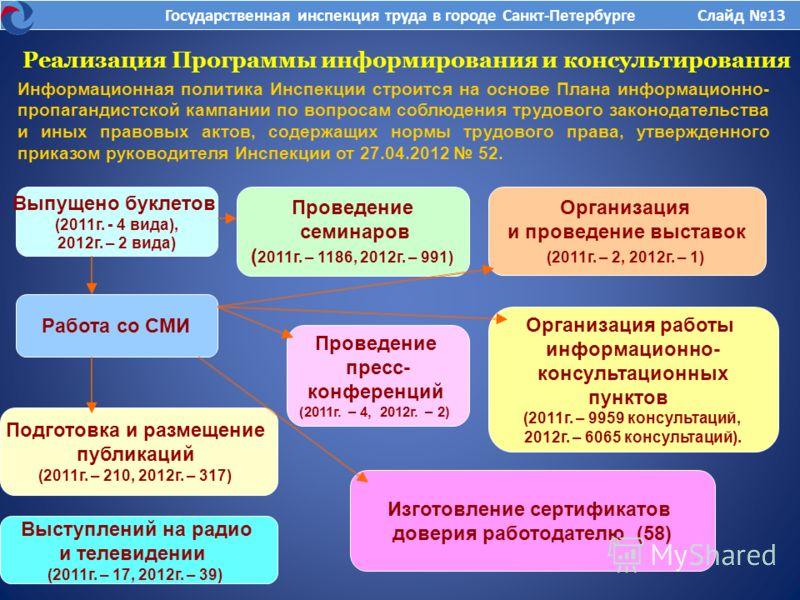 Реализация Программы информирования и консультирования Информационная политика Инспекции строится на основе Плана информационно- пропагандистской кампании по вопросам соблюдения трудового законодательства и иных правовых актов, содержащих нормы трудо
