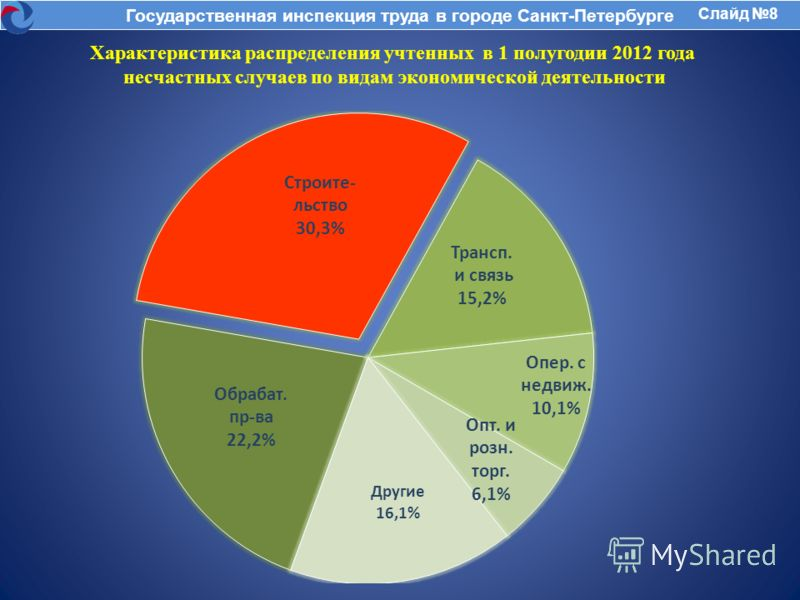 Характеристика распределения учтенных в 1 полугодии 2012 года несчастных случаев по видам экономической деятельности Государственная инспекция труда в городе Санкт-Петербурге Слайд 8