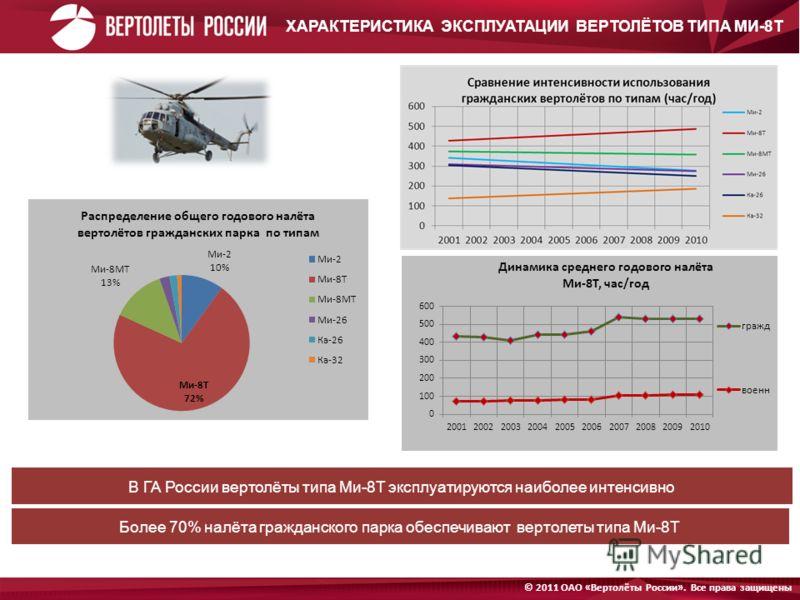 Открытое Акционерное Общество «Вертолёты России». © 2011 Все права защищены © 2011 ОАО «Вертолёты России». Все права защищены ХАРАКТЕРИСТИКА ЭКСПЛУАТАЦИИ ВЕРТОЛЁТОВ ТИПА МИ-8Т Более 70% налёта гражданского парка обеспечивают вертолеты типа Ми-8Т В ГА