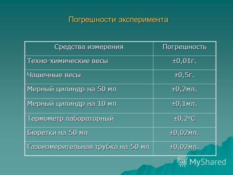 Погрешности эксперимента Средства измерения Погрешность Техно-химические весы ±0,01г. Чашечные весы ±0,5г. Мерный цилиндр на 50 мл ±0,2мл. Мерный цилиндр на 10 мл ±0,1мл. Термометр лабораторный ±0,2 о С Бюретки на 50 мл ±0,02мл. Газоизмерительная тру