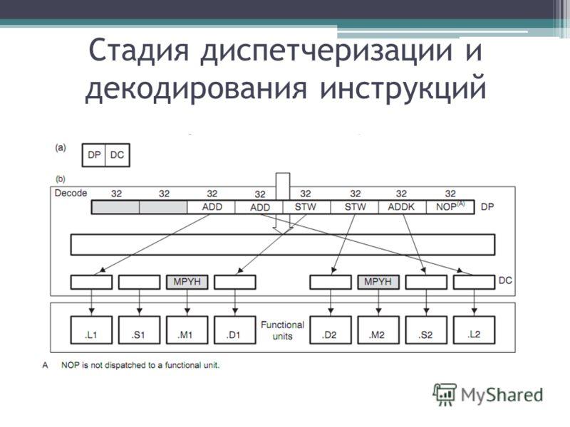 Стадия диспетчеризации и декодирования инструкций