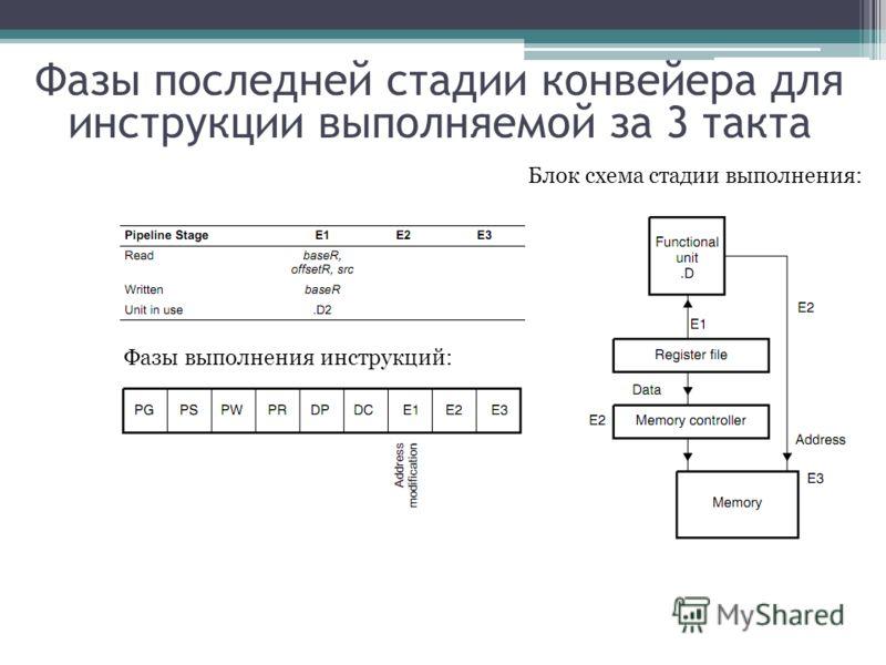 Фазы последней стадии конвейера для инструкции выполняемой за 3 такта Фазы выполнения инструкций: Блок схема стадии выполнения:
