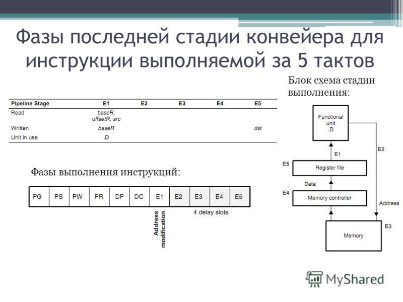Фазы последней стадии конвейера для инструкции выполняемой за 5 тактов Фазы выполнения инструкций: Блок схема стадии выполнения:
