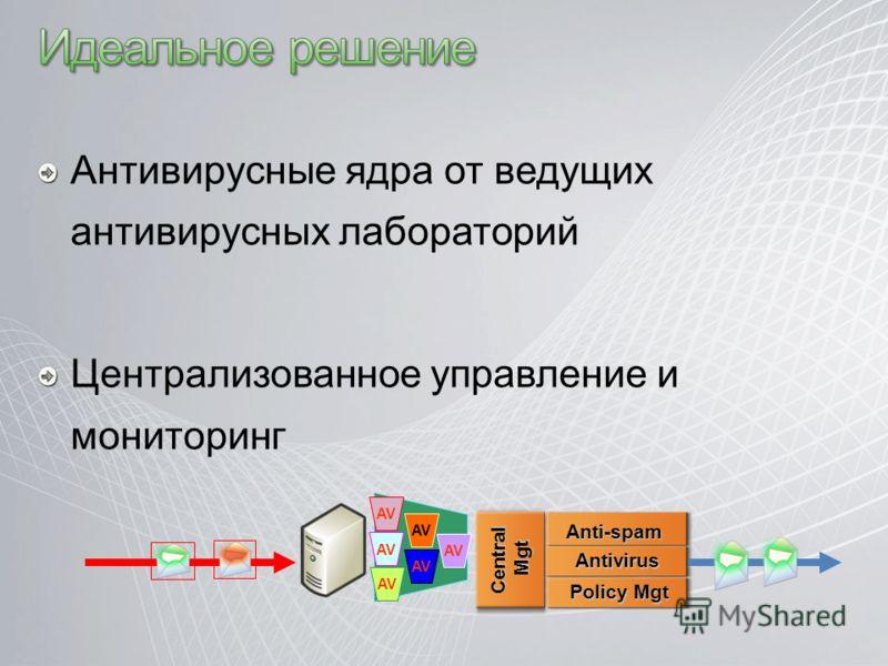 Антивирусные ядра от ведущих антивирусных лабораторий Централизованное управление и мониторинг AV Anti-spam Antivirus Policy Mgt Central Mgt Mgt