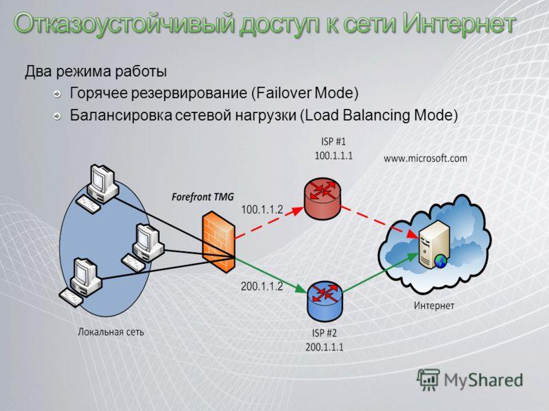 Два режима работы Горячее резервирование (Failover Mode) Балансировка сетевой нагрузки (Load Balancing Mode)