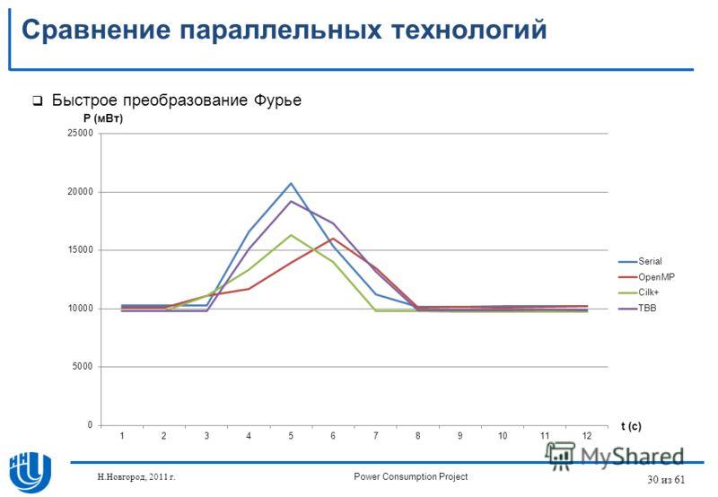 30 из 61 Быстрое преобразование Фурье Сравнение параллельных технологий P (мВт) t (c) Н.Новгород, 2011 г.Power Consumption Project