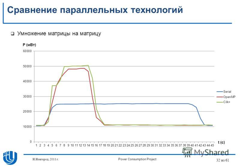 32 из 61 Сравнение параллельных технологий Умножение матрицы на матрицу P (мВт) t (c) Н.Новгород, 2011 г.Power Consumption Project