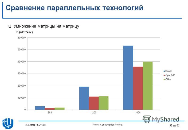 33 из 61 Сравнение параллельных технологий Умножение матрицы на матрицу E (мВт*час) Н.Новгород, 2011 г.Power Consumption Project
