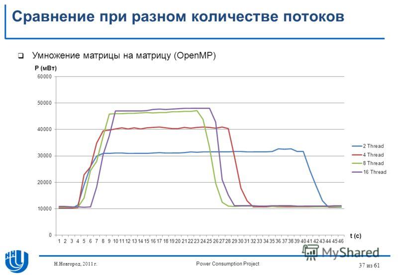 37 из 61 Сравнение при разном количестве потоков Умножение матрицы на матрицу (OpenMP) P (мВт) t (c) Н.Новгород, 2011 г.Power Consumption Project
