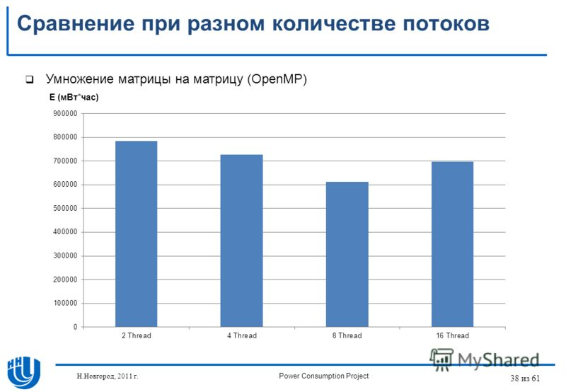 38 из 61 Сравнение при разном количестве потоков Умножение матрицы на матрицу (OpenMP) E (мВт*час) Н.Новгород, 2011 г.Power Consumption Project