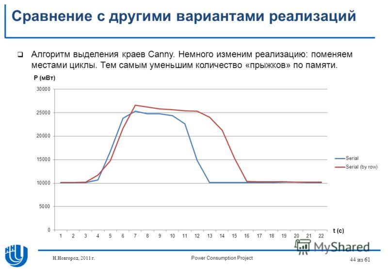 44 из 61 Сравнение с другими вариантами реализаций Алгоритм выделения краев Canny. Немного изменим реализацию: поменяем местами циклы. Тем самым уменьшим количество «прыжков» по памяти. P (мВт) t (c) Н.Новгород, 2011 г.Power Consumption Project